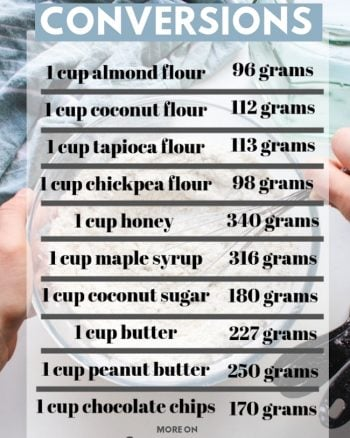 cups to grams conversions for common kitchen ingredients chart