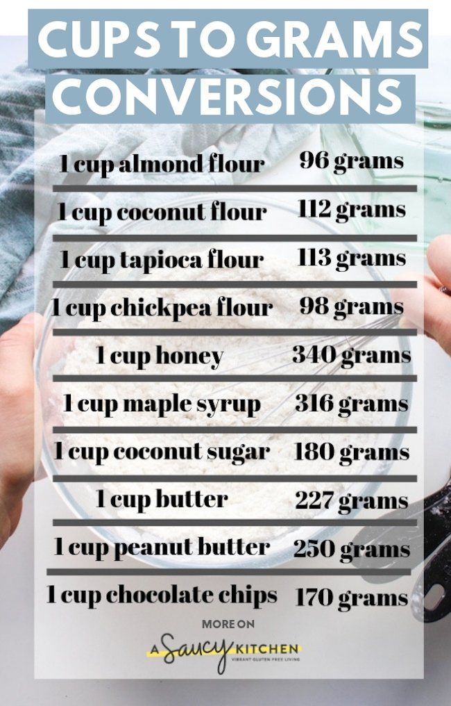 Cups to Grams Conversions for Common Ingredients